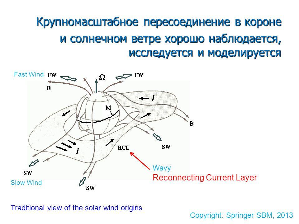 Крупномасштабное пересоединение в короне и солнечном ветре хорошо наблюдается, исследуется и моделируется Wavy Reconnecting Current Layer Copyright: Springer SBM, 2013 Traditional view of the solar wind origins Slow Wind Fast Wind