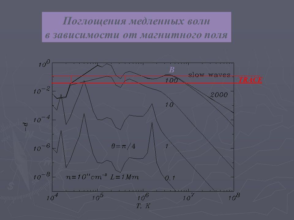 Поглощения медленных волн в зависимости от магнитного поля B TRACE