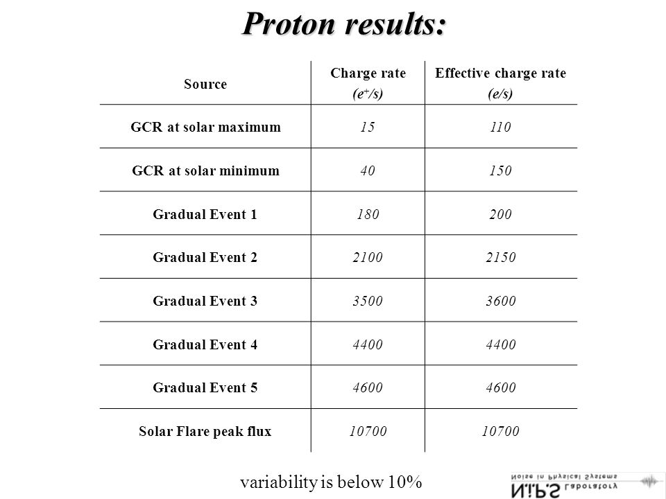 Proton results: Source Charge rate (e + /s) Effective charge rate (e/s) GCR at solar maximum15110 GCR at solar minimum40150 Gradual Event 1180200 Gradual Event 221002150 Gradual Event 335003600 Gradual Event 44400 Gradual Event 54600 Solar Flare peak flux10700 variability is below 10%