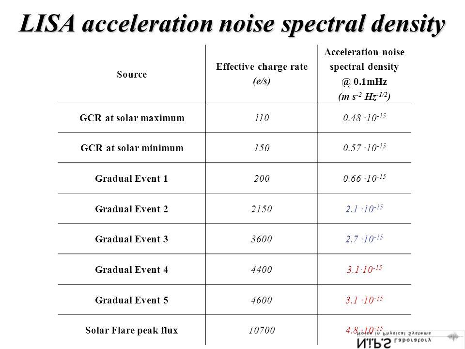 LISA acceleration noise spectral density Source Effective charge rate (e/s) Acceleration noise spectral density @ 0.1mHz (m s -2 Hz -1/2 ) GCR at solar maximum1100.48 ·10 -15 GCR at solar minimum1500.57 ·10 -15 Gradual Event 12000.66 ·10 -15 Gradual Event 221502.1 ·10 -15 Gradual Event 336002.7 ·10 -15 Gradual Event 444003.1·10 -15 Gradual Event 546003.1 ·10 -15 Solar Flare peak flux107004.8 ·10 -15