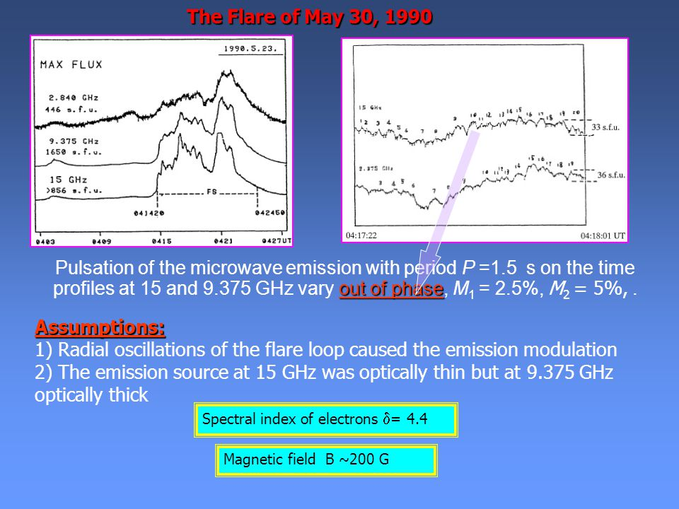 The Flare of May 30, 1990 out of phase Pulsation of the microwave emission with period P =1.5 s on the time profiles at 15 and 9.375 GHz vary out of phase, M 1 = 2.5%, M 2 = 5%,.