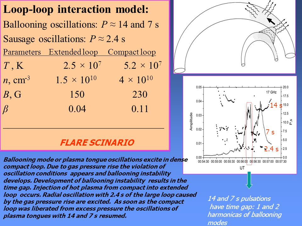 Loop-loop interaction model: Ballooning oscillations: P ≈ 14 and 7 s Sausage oscillations: P ≈ 2.4 s Parameters Extended loop Compact loop T, K 2.5 × 10 7 5.2 × 10 7 n, cm -3 1.5 × 10 10 4 × 10 10 B, G 150 230 β 0.04 0.11 ________________________________ 14 and 7 s pulsations have time gap: 1 and 2 harmonicas of ballooning modes Ballooning mode or plasma tongue oscillations excite in dense compact loop.