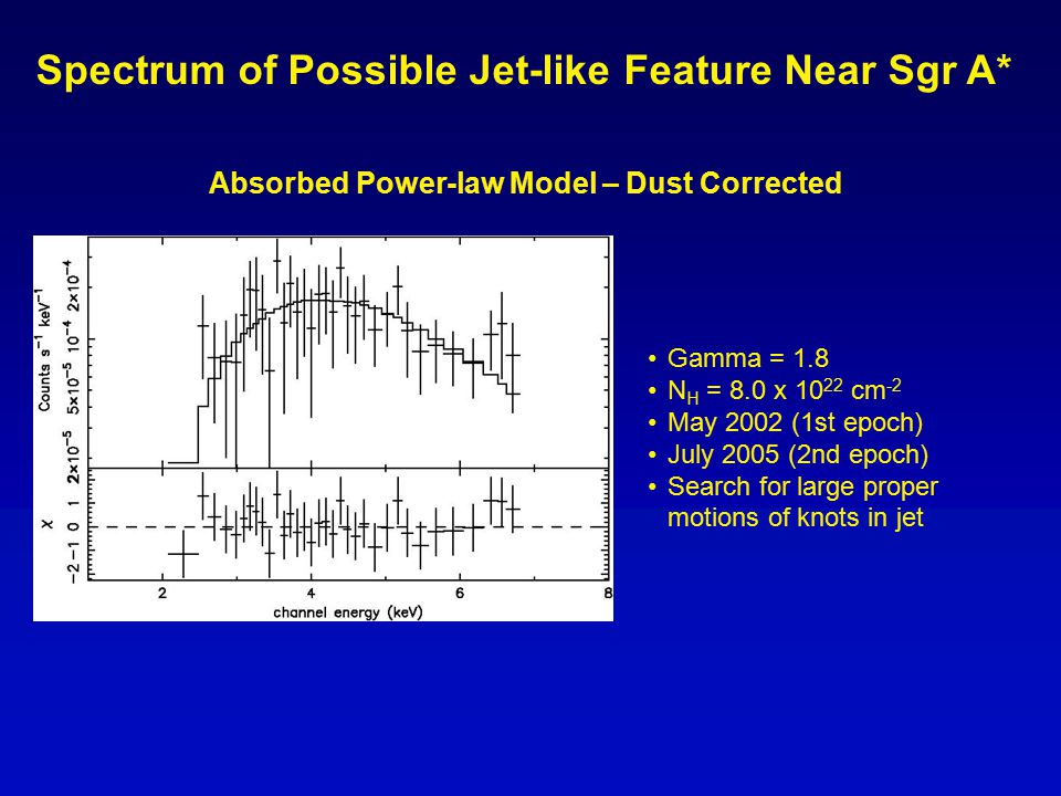 Gamma = 1.8 N H = 8.0 x 10 22 cm -2 May 2002 (1st epoch) July 2005 (2nd epoch) Search for large proper motions of knots in jet Absorbed Power-law Model – Dust Corrected Spectrum of Possible Jet-like Feature Near Sgr A*