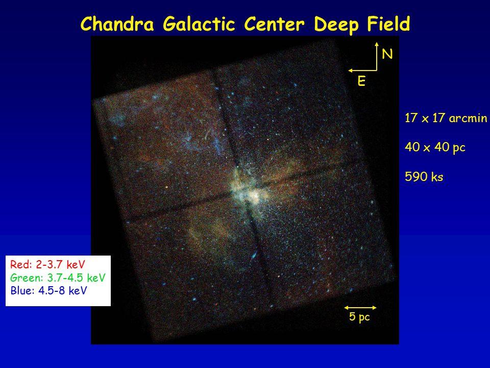 Chandra Galactic Center Deep Field Red: 2-3.7 keV Green: 3.7-4.5 keV Blue: 4.5-8 keV 17 x 17 arcmin 40 x 40 pc 590 ks N E 5 pc
