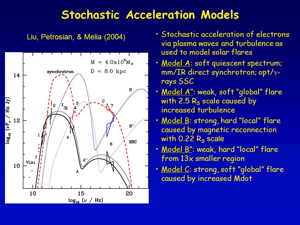 Stochastic Acceleration Models Liu, Petrosian, & Melia (2004) Stochastic acceleration of electrons via plasma waves and turbulence as used to model solar flares Model AModel A: soft quiescent spectrum; mm/IR direct synchrotron; opt/  - rays SSC Model A Model A : weak, soft global flare with 2.5 R S scale caused by increased turbulence Model BModel B: strong, hard local flare caused by magnetic reconnection with 0.22 R S scale Model B Model B : weak, hard local flare from 13x smaller region Model CModel C: strong, soft global flare caused by increased Mdot