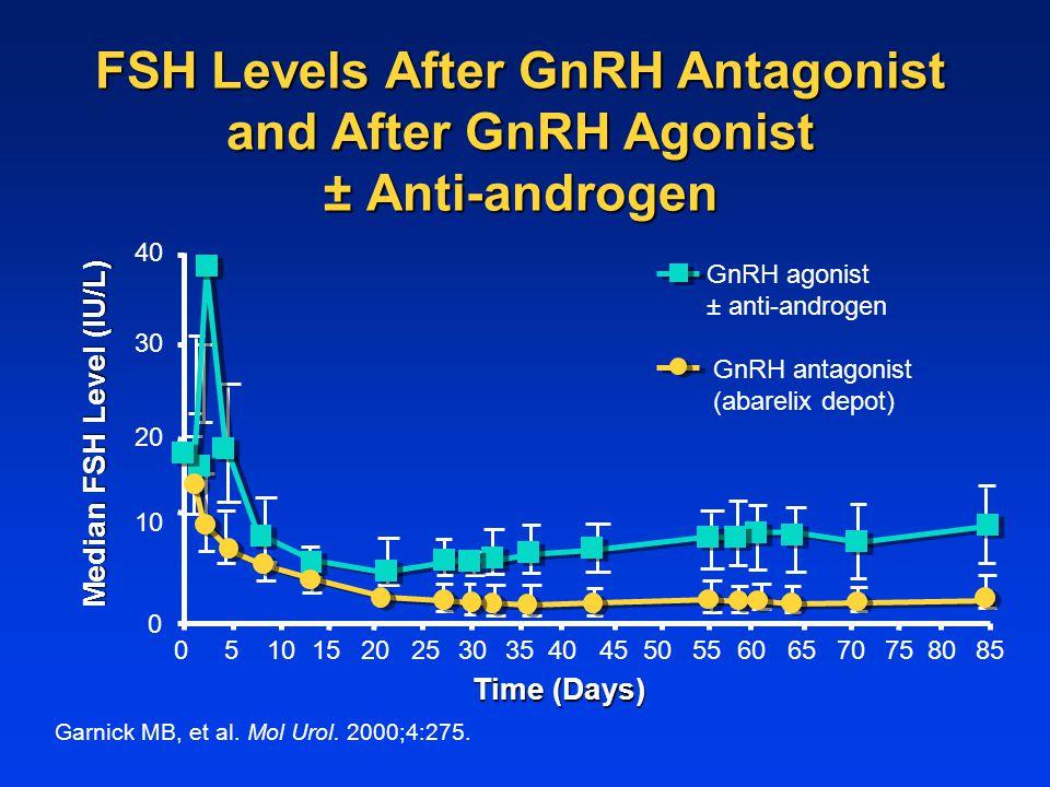 FSH Levels After GnRH Antagonist and After GnRH Agonist ± Anti-androgen 0 10 20 30 40 GnRH antagonist (abarelix depot) GnRH agonist ± anti-androgen Median FSH Level (IU/L) Time (Days) 0510152025303540455055606570758085 Garnick MB, et al.