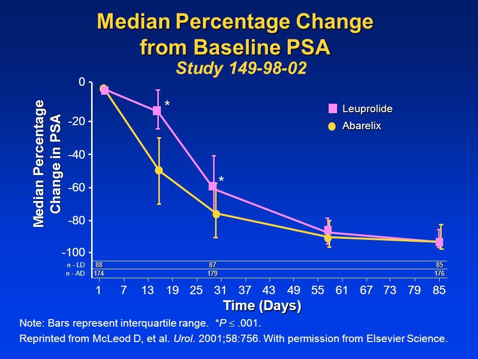 Median Percentage Change from Baseline PSA Study 149-98-02 1677377985312519134955614337 -100 -20 0 Median Percentage Change in PSA n - LD 174 8887 179
