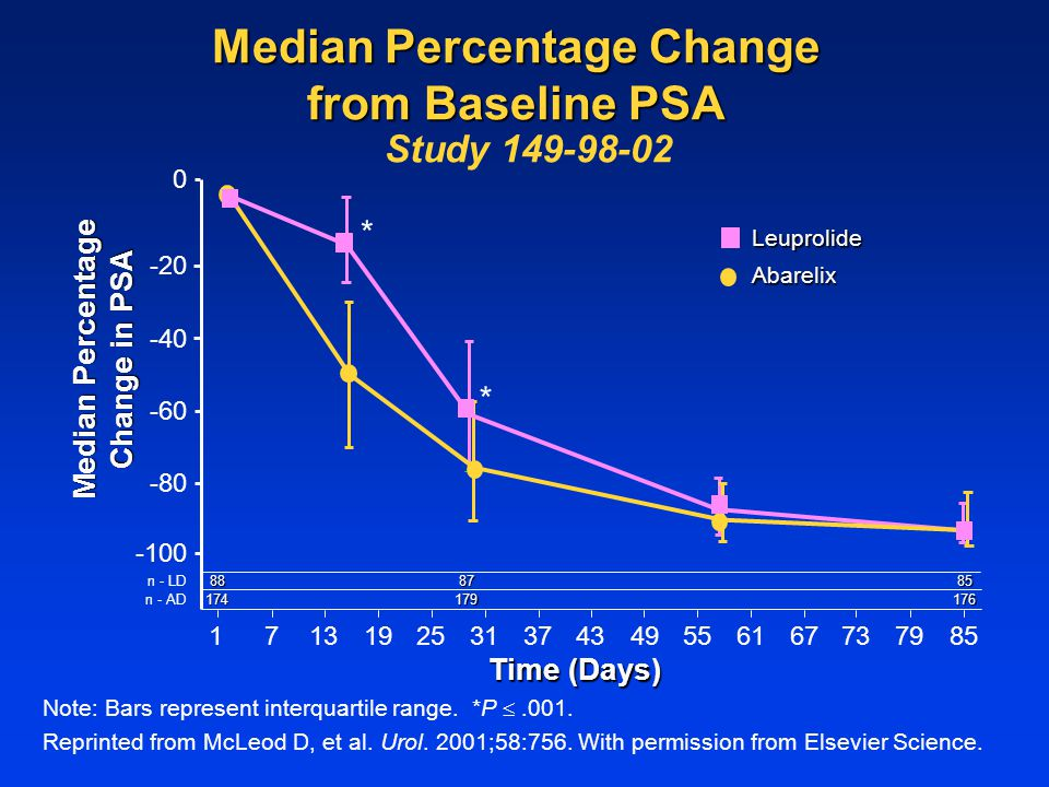 Median Percentage Change from Baseline PSA Study 149-98-02 1677377985312519134955614337 -100 -20 0 Median Percentage Change in PSA n - LD 174 8887 179176 85 n - AD Time (Days) -80 -40 -60 Abarelix Leuprolide * * Note: Bars represent interquartile range.