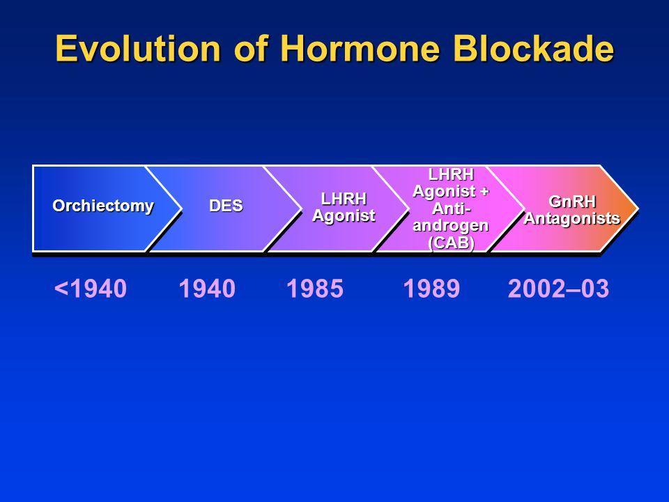 Evolution of Hormone Blockade <19401940198519892002–03 GnRH Antagonists LHRH Agonist + Anti- androgen (CAB) LHRH Agonist DESOrchiectomy