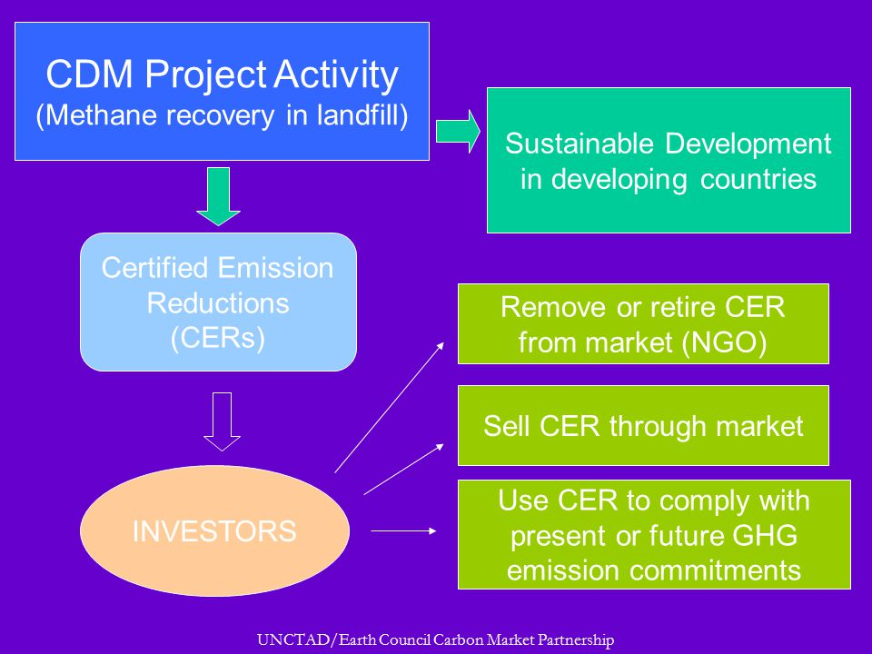 UNCTAD/Earth Council Carbon Market Partnership CDM Project Activity (Methane recovery in landfill) Certified Emission Reductions (CERs) INVESTORS Sustainable Development in developing countries Remove or retire CER from market (NGO) Sell CER through market Use CER to comply with present or future GHG emission commitments CDM overview