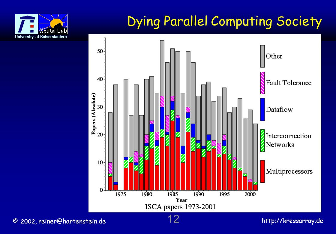 © 2002, reiner@hartenstein.de http://kressarray.de University of Kaiserslautern 12 Dying Parallel Computing Society