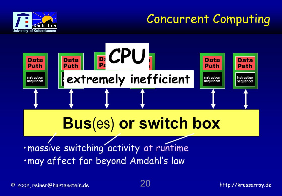 © 2002, reiner@hartenstein.de http://kressarray.de University of Kaiserslautern 20 Concurrent Computing.... Bus (es) or switch box Data Path instructi