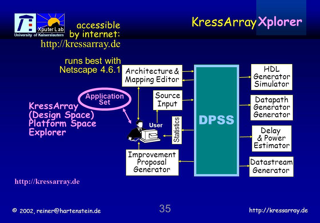 © 2002, reiner@hartenstein.de http://kressarray.de University of Kaiserslautern 35 Architecture & Mapping Editor Statistics KressArray DPSS Datastream Generator HDL Generator Simulator Datapath Generator Delay & Power Estimator Improvement Proposal Generator User DPSS Source Input KressArray (Design Space) Platform Space Explorer http://kressarray.de Xplorer Application Set accessible by internet: http://kressarray.de runs best with Netscape 4.6.1