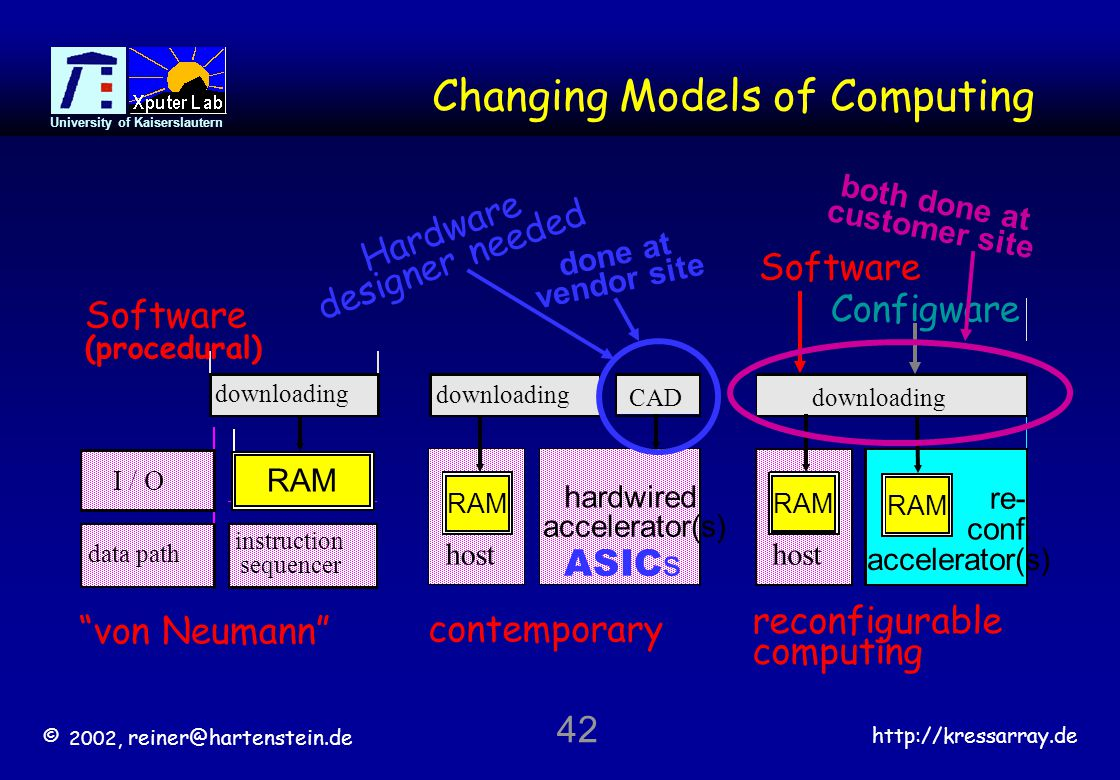 "© 2002, reiner@hartenstein.de http://kressarray.de University of Kaiserslautern 42 Changing Models of Computing ""von Neumann"" downloading RAM download"