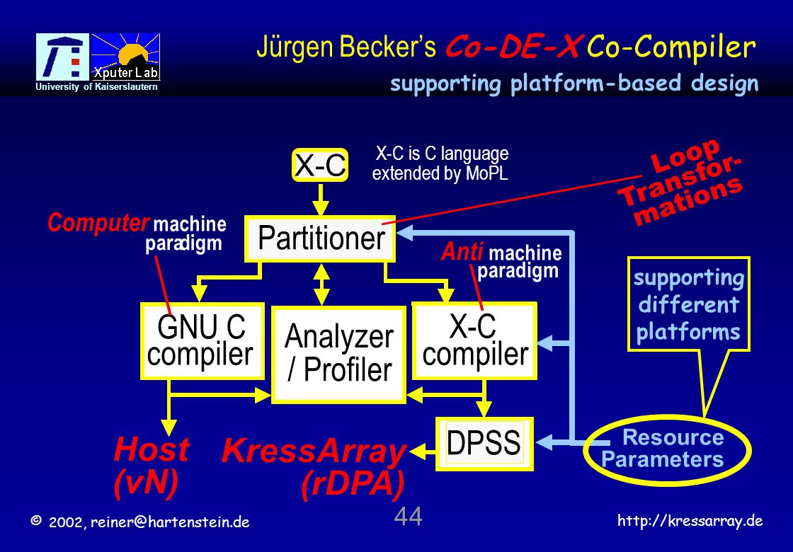 © 2002, reiner@hartenstein.de http://kressarray.de University of Kaiserslautern 44 Jürgen Becker's Co-DE-X Co-Compiler Analyzer / Profiler Host (vN) G