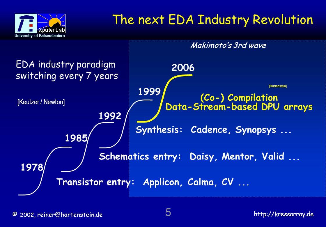 © 2002, reiner@hartenstein.de http://kressarray.de University of Kaiserslautern 36 >> Machine paradigms EDA revolution Dead Supercomputer Data-Stream-based Computing Stream-based Memory Architecture Design Space Explorers KressArray Xplorer Machine paradigms Co-Compilation http://www.uni-kl.de