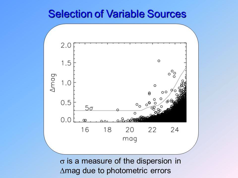 Selection of Variable Sources  is a measure of the dispersion in  mag due to photometric errors