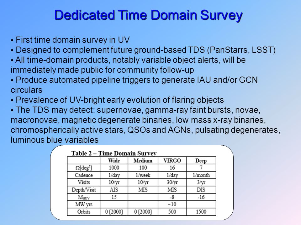 Dedicated Time Domain Survey First time domain survey in UV Designed to complement future ground-based TDS (PanStarrs, LSST) All time-domain products,