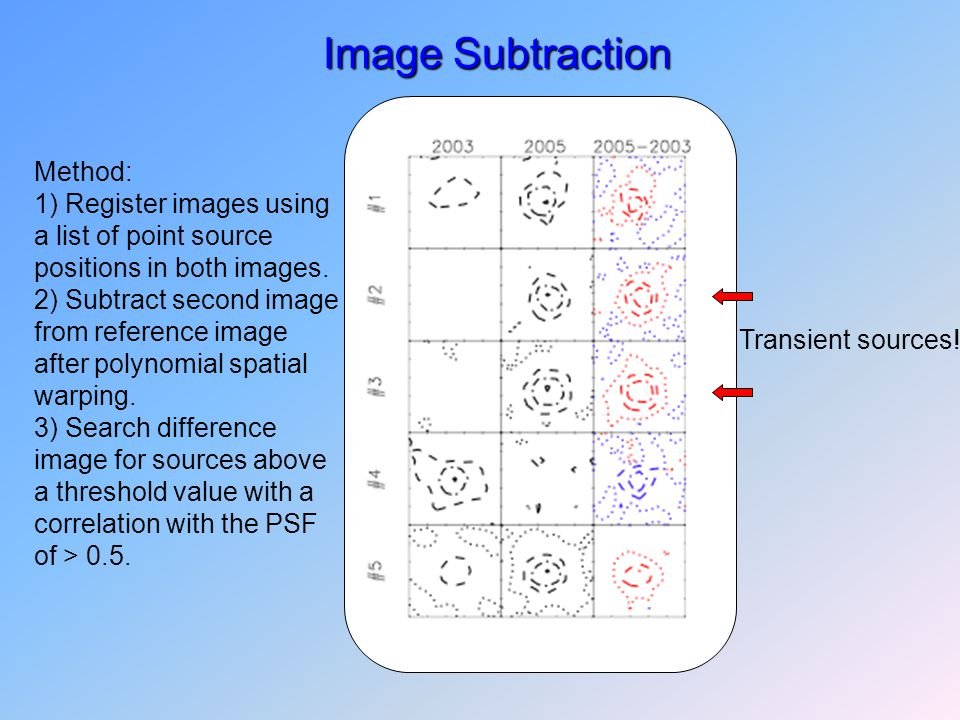 Image Subtraction Transient sources! Method: 1) Register images using a list of point source positions in both images. 2) Subtract second image from r