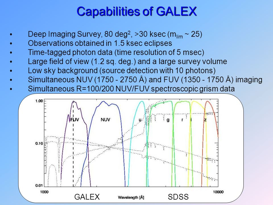 Capabilities of GALEX Deep Imaging Survey, 80 deg 2, >30 ksec (m lim ~ 25) Observations obtained in 1.5 ksec eclipses Time-tagged photon data (time resolution of 5 msec) Large field of view (1.2 sq.