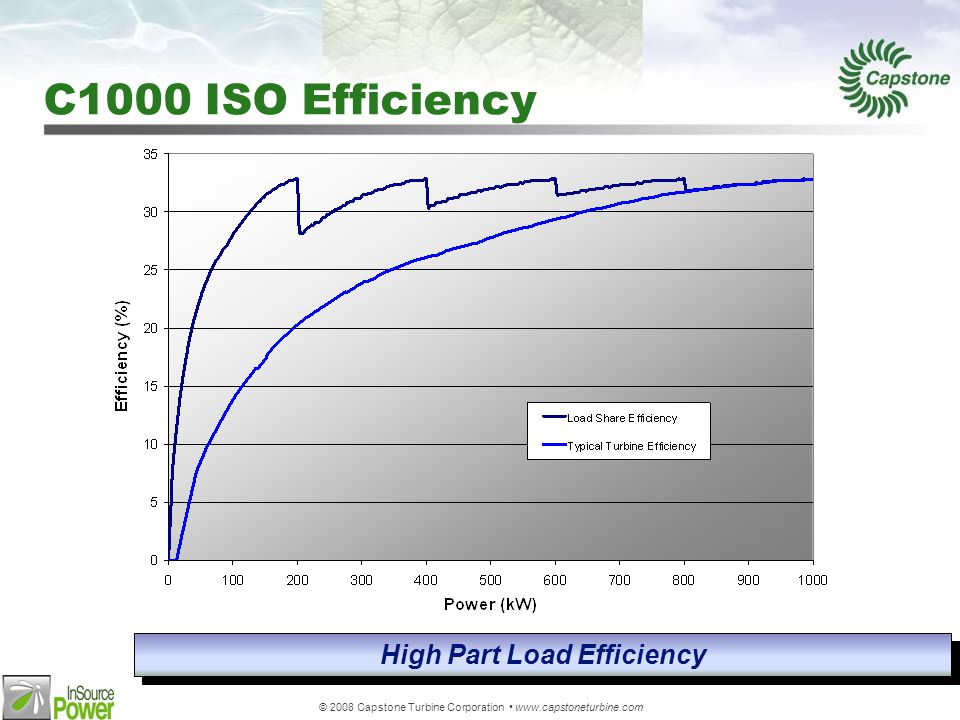 © 2008 Capstone Turbine Corporation www.capstoneturbine.com C1000 ISO Efficiency High Part Load Efficiency