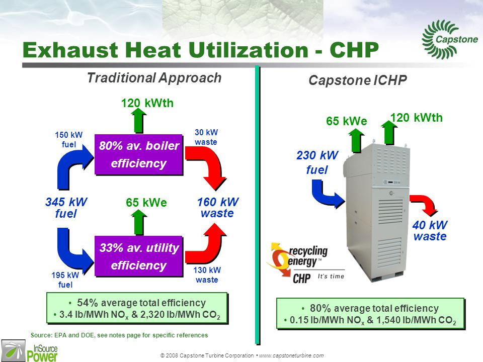 © 2008 Capstone Turbine Corporation www.capstoneturbine.com Exhaust Heat Utilization - CHP Source: EPA and DOE, see notes page for specific references 33% av.