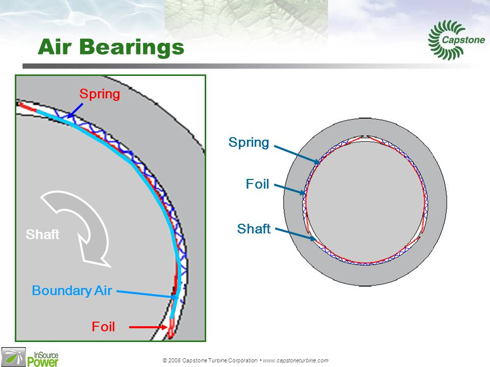 © 2008 Capstone Turbine Corporation www.capstoneturbine.com Air Bearings Spring Foil Shaft Boundary Air Spring Foil Shaft