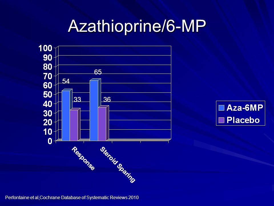 Azathioprine/6-MP Perfontaine et al,Cochrane Database of Systematic Reviews 2010 54 33 65 36
