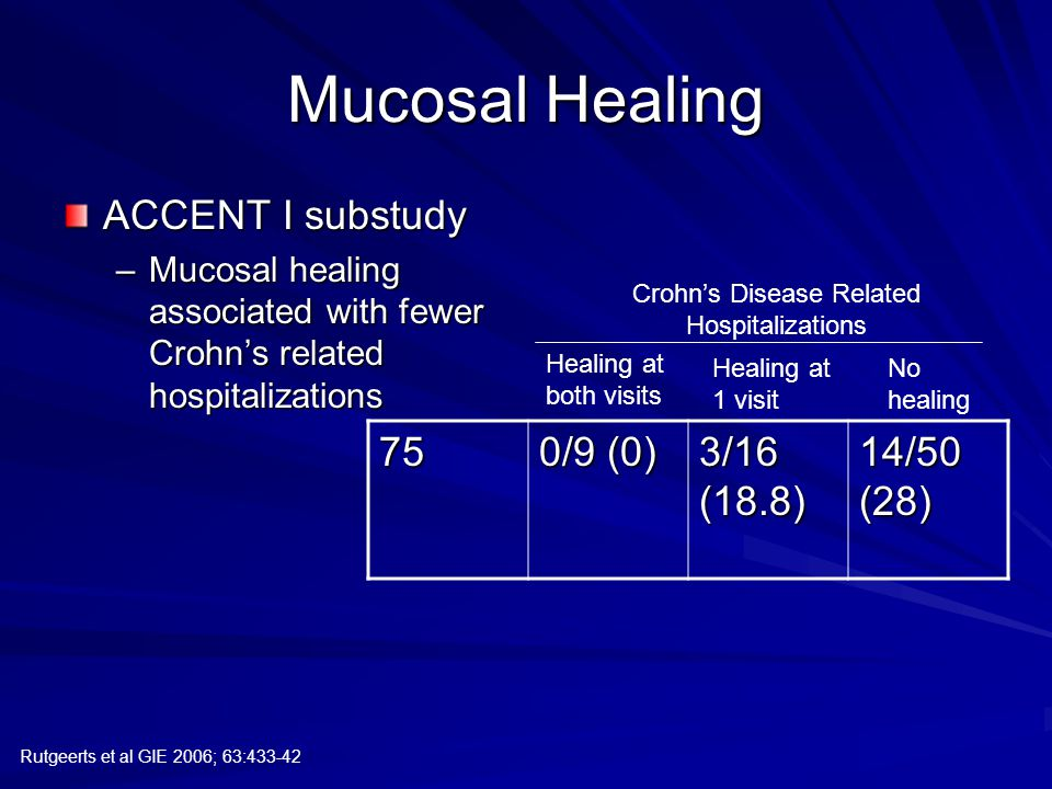 Mucosal Healing ACCENT I substudy –Mucosal healing associated with fewer Crohn's related hospitalizations Rutgeerts et al GIE 2006; 63:433-42 75 0/9 (0) 3/16 (18.8) 14/50 (28) Healing at both visits Healing at 1 visit No healing Crohn's Disease Related Hospitalizations