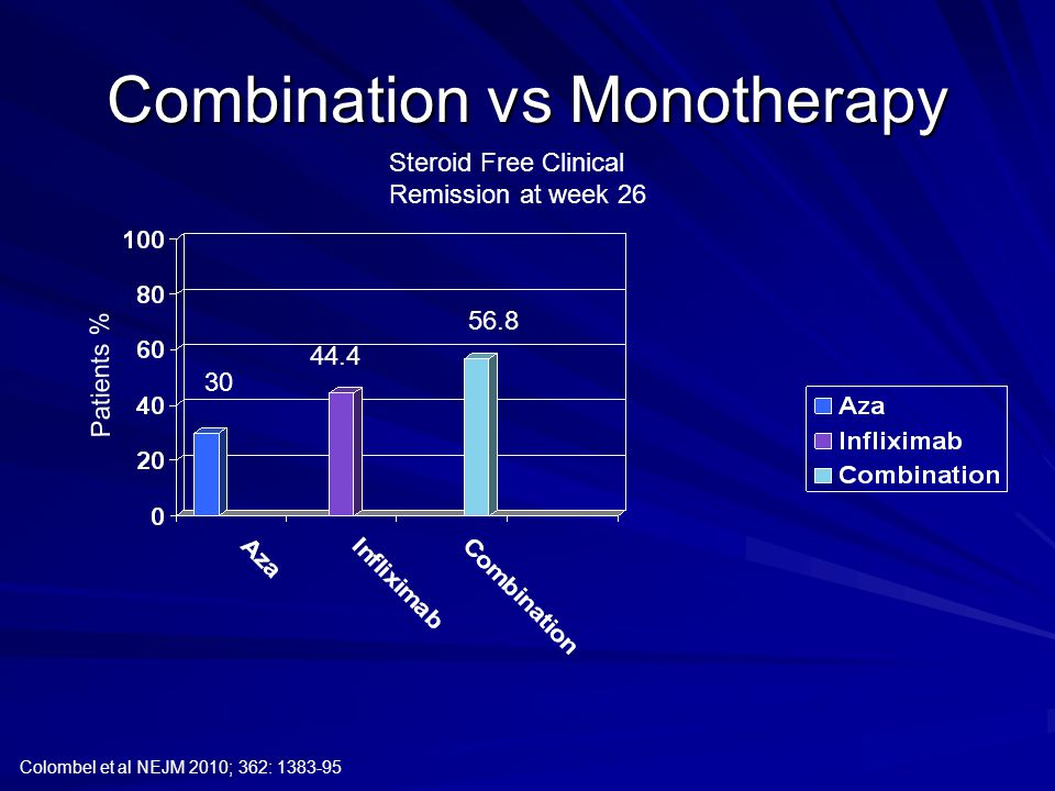 Combination vs Monotherapy Colombel et al NEJM 2010; 362: 1383-95 30 44.4 56.8 Patients % Steroid Free Clinical Remission at week 26