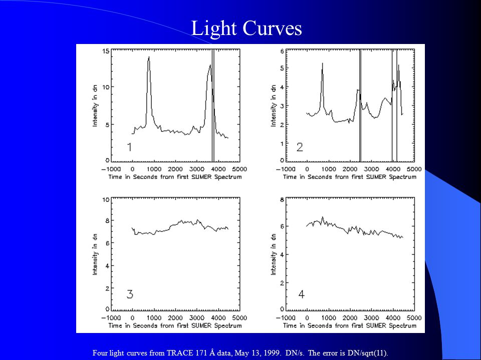 Light Curves Four light curves from TRACE 171 Å data, May 13, 1999. DN/s. The error is DN/sqrt(11).