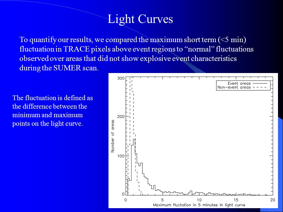 Light Curves To quantify our results, we compared the maximum short term (<5 min) fluctuation in TRACE pixels above event regions to normal fluctuations observed over areas that did not show explosive event characteristics during the SUMER scan.
