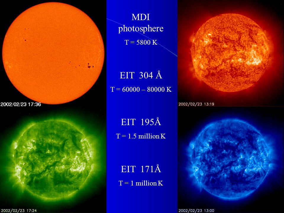 MDI photosphere T = 5800 K EIT 304 Å T = 60000 – 80000 K EIT 195Å T = 1.5 million K EIT 171Å T = 1 million K