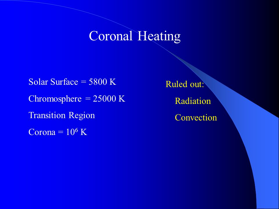Coronal Heating Solar Surface = 5800 K Chromosphere = 25000 K Transition Region Corona = 10 6 K Ruled out: Radiation Convection