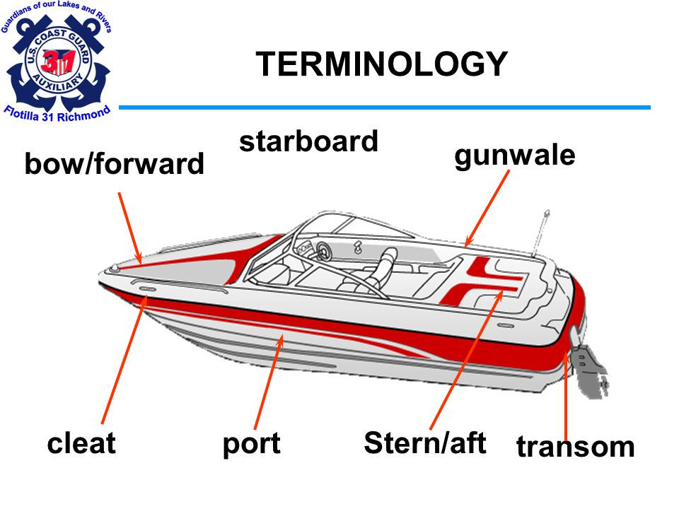 TERMINOLOGY A fiberglass hull is composed of matting, roving, cloth and strands of fiberglass saturated with plastic resin(s); very similar to steel-reinforced concrete.