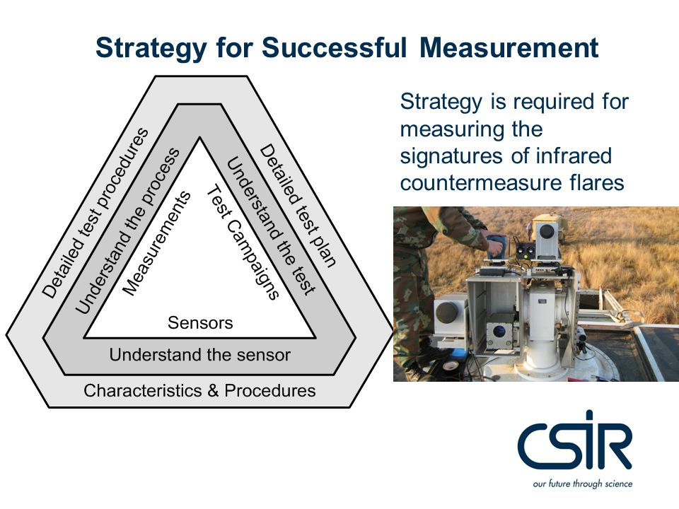 Strategy for Successful Measurement Strategy is required for measuring the signatures of infrared countermeasure flares