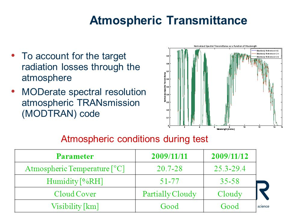 Atmospheric Transmittance To account for the target radiation losses through the atmosphere MODerate spectral resolution atmospheric TRANsmission (MODTRAN) code Parameter2009/11/112009/11/12 Atmospheric Temperature [  C] 20.7-2825.3-29.4 Humidity [%RH]51-7735-58 Cloud CoverPartially CloudyCloudy Visibility [km]Good Atmospheric conditions during test