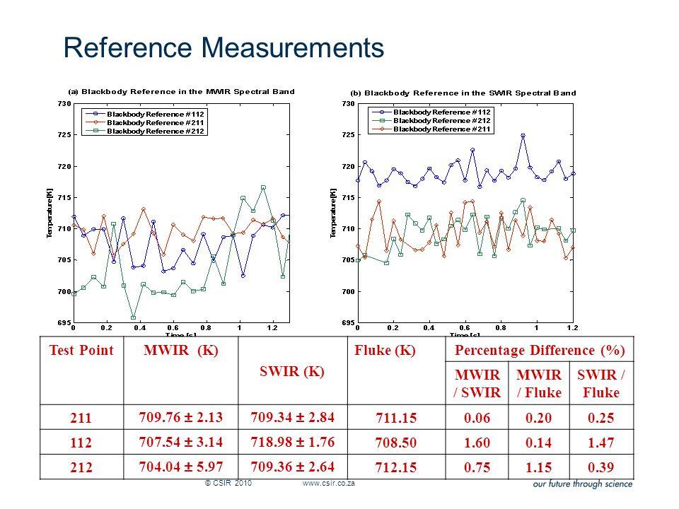 Reference Measurements © CSIR 2010 www.csir.co.za Test PointMWIR (K) SWIR (K) Fluke (K)Percentage Difference (%) MWIR / SWIR MWIR / Fluke SWIR / Fluke