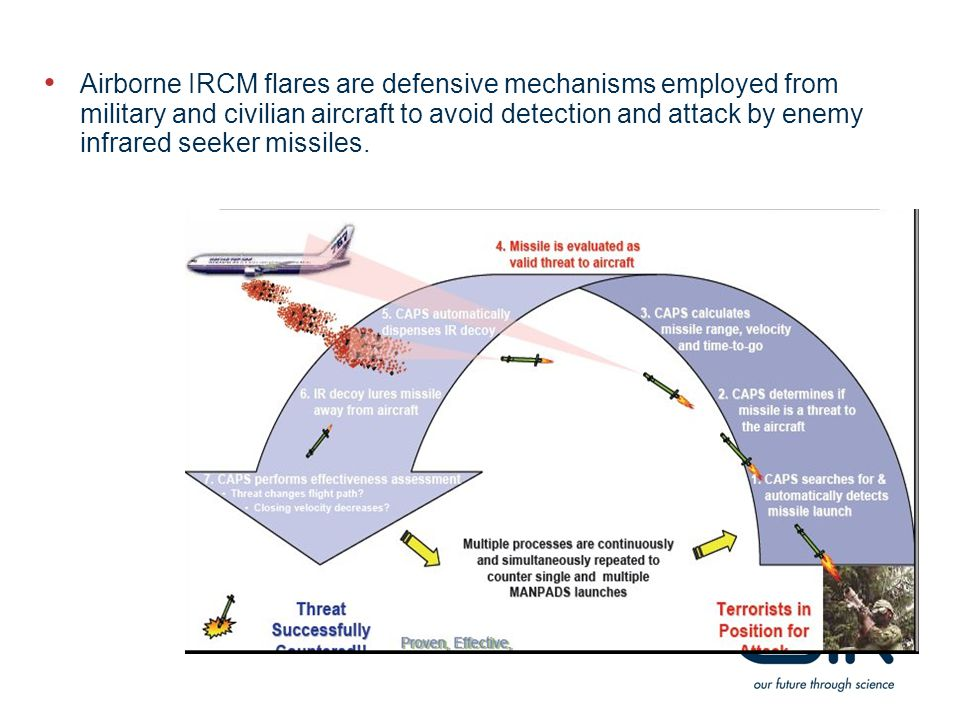 Airborne IRCM flares are defensive mechanisms employed from military and civilian aircraft to avoid detection and attack by enemy infrared seeker miss