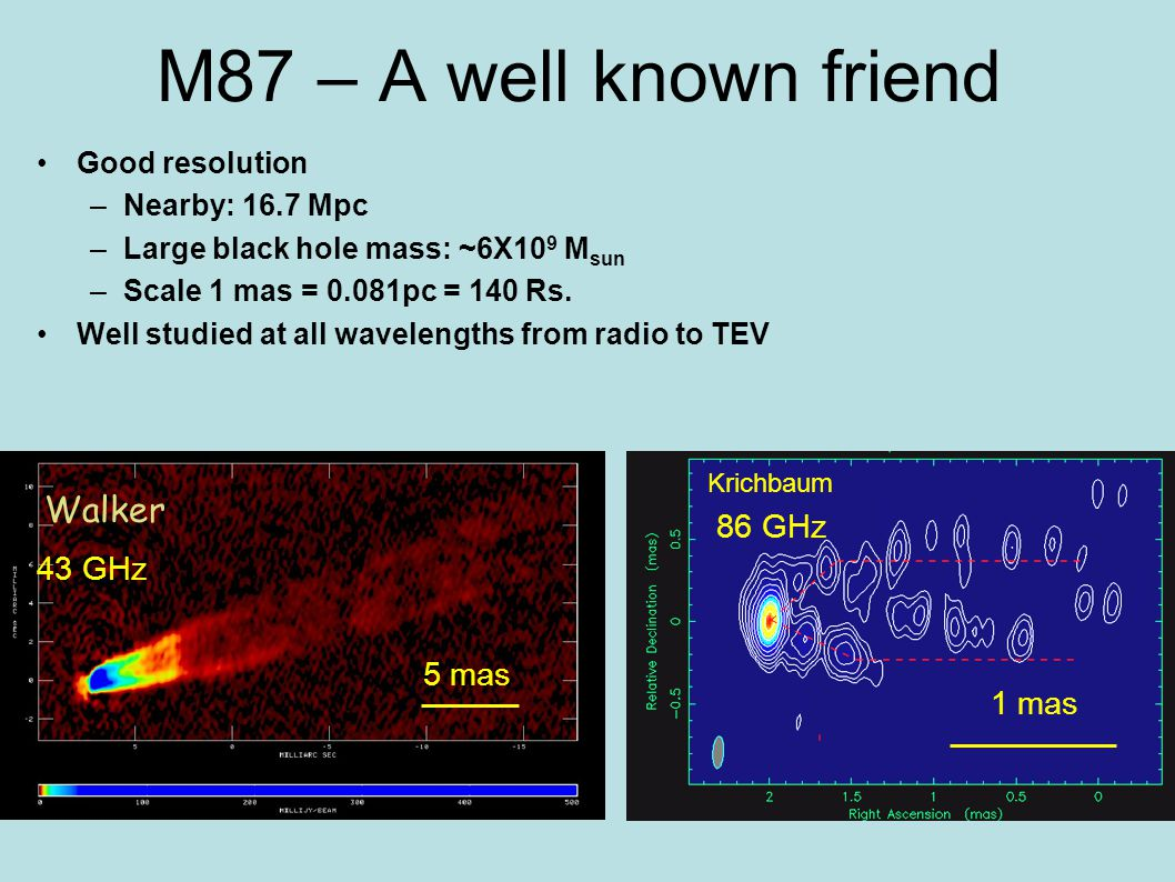 1 mas 5 mas Krichbaum 43 GHz 86 GHz M87 – A well known friend Good resolution –Nearby: 16.7 Mpc –Large black hole mass: ~6X10 9 M sun –Scale 1 mas = 0
