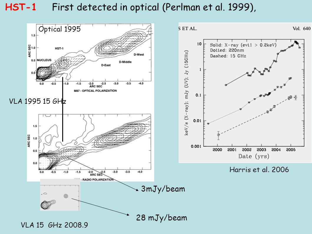 Optical 1995 VLA 1995 15 GHz 3mJy/beam VLA 15 GHz 2008.9 28 mJy/beam Harris et al. 2006 HST-1 First detected in optical (Perlman et al. 1999),