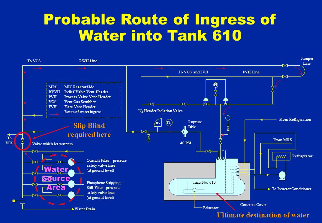Probable Route of Ingress of Water into Tank 610