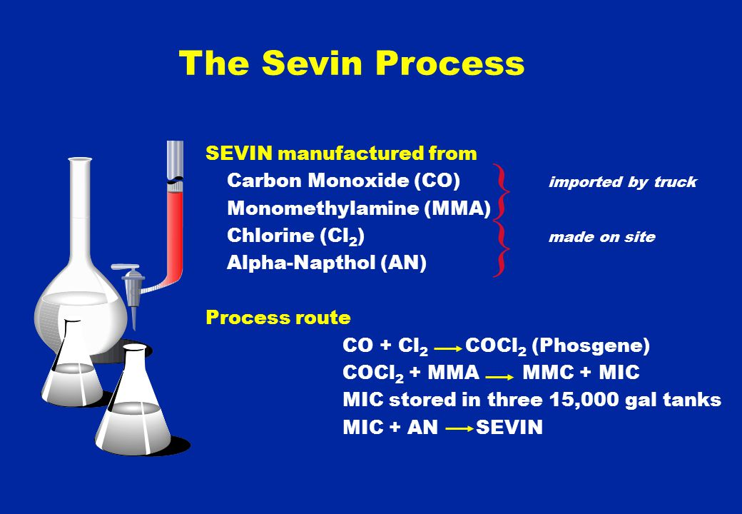 SEVIN manufactured from Carbon Monoxide (CO) imported by truck Monomethylamine (MMA) Chlorine (Cl 2 ) made on site Alpha-Napthol (AN) Process route CO + Cl 2 COCl 2 (Phosgene) COCl 2 + MMA MMC + MIC MIC stored in three 15,000 gal tanks MIC + AN SEVIN } } The Sevin Process