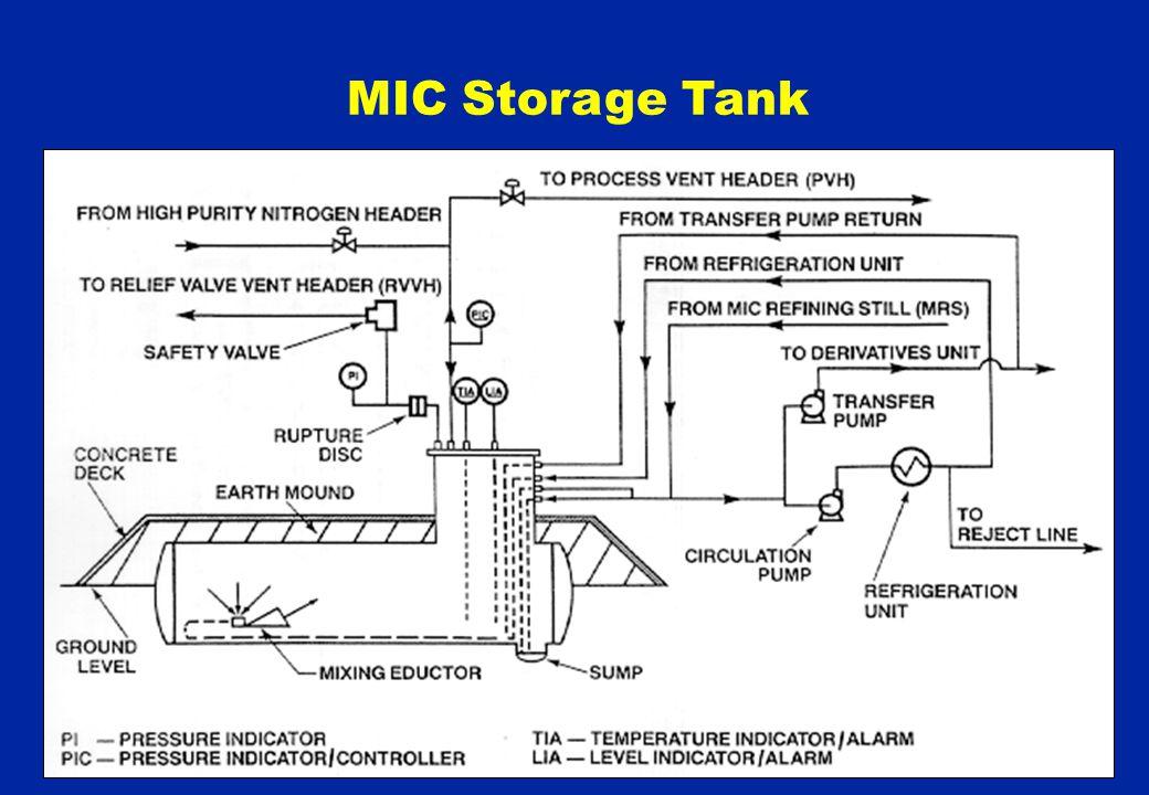 MIC Storage Tank