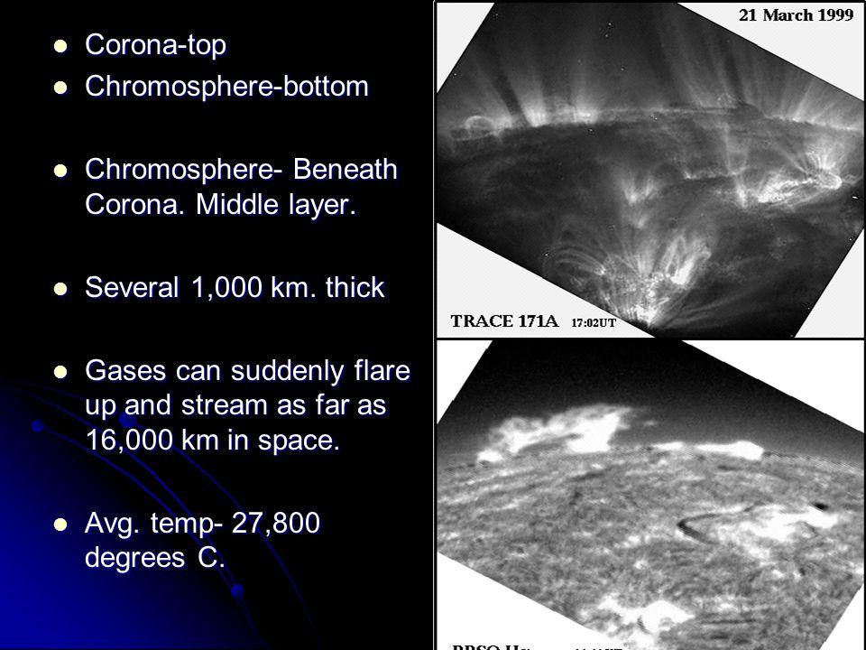 Chromosphere LayerChromosphere LayerChromosphere LayerChromosphere Layer Corona-top Corona-top Chromosphere-bottom Chromosphere-bottom Chromosphere- Beneath Corona.