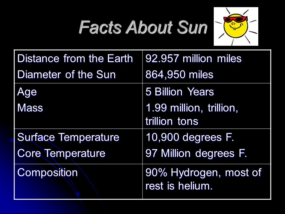 Facts About Sun Distance from the Earth Diameter of the Sun 92.957 million miles 864,950 miles AgeMass 5 Billion Years 1.99 million, trillion, trillion tons Surface Temperature Core Temperature 10,900 degrees F.