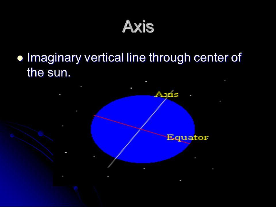 Axis Imaginary vertical line through center of the sun.