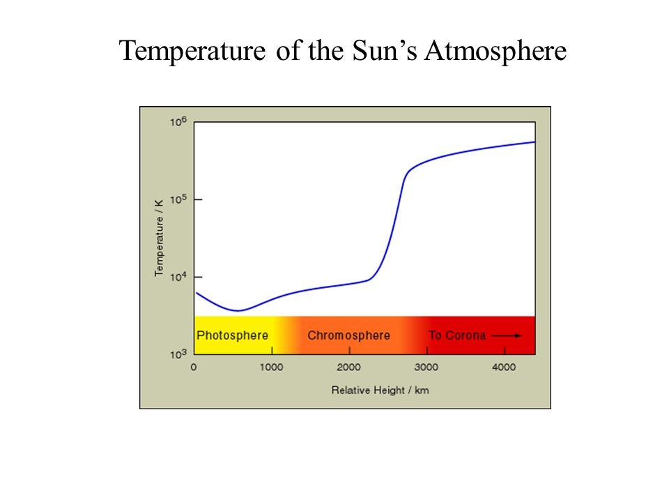 Temperature of the Sun's Atmosphere