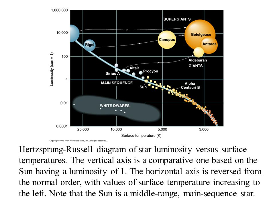 Hertzsprung-Russell diagram of star luminosity versus surface temperatures. The vertical axis is a comparative one based on the Sun having a luminosit