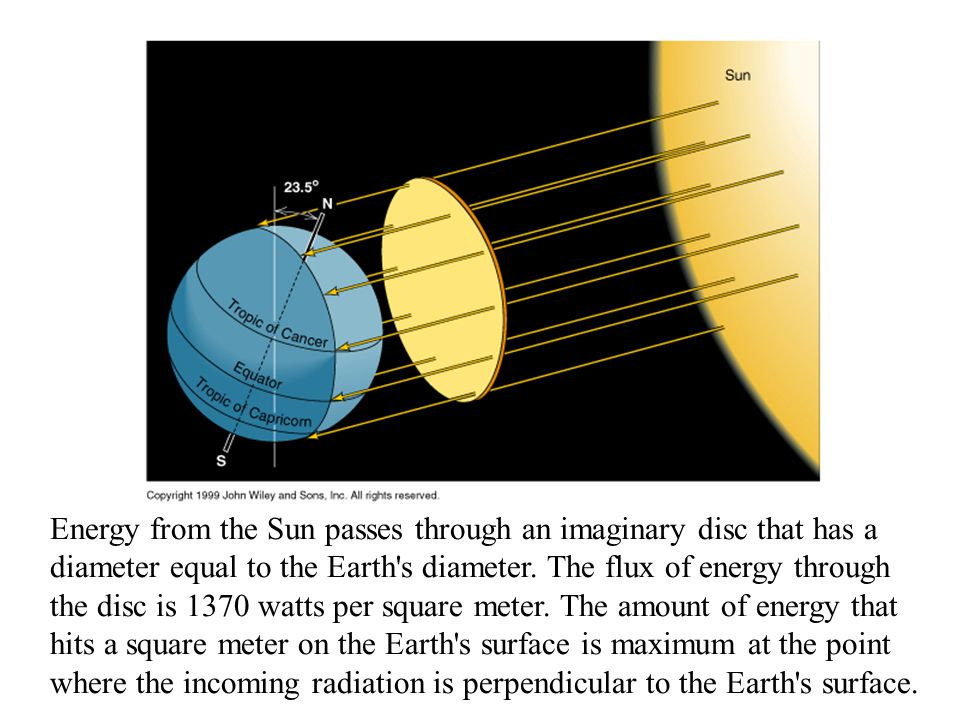 Energy from the Sun passes through an imaginary disc that has a diameter equal to the Earth s diameter.